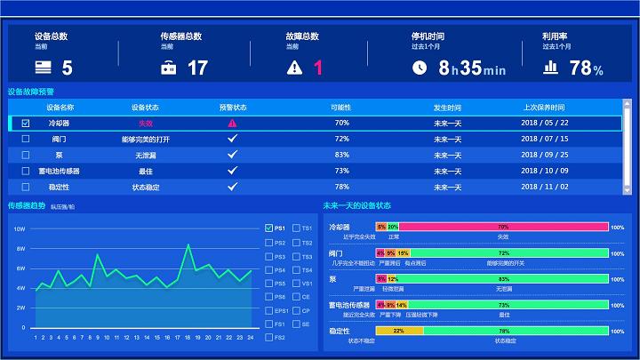 Qlik设备故障预测方案面板