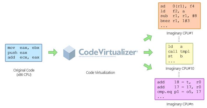 从代码到软件保护,Themida & Winlicense & Code Virtualizer同步升级!究竟谁更值得拥有!