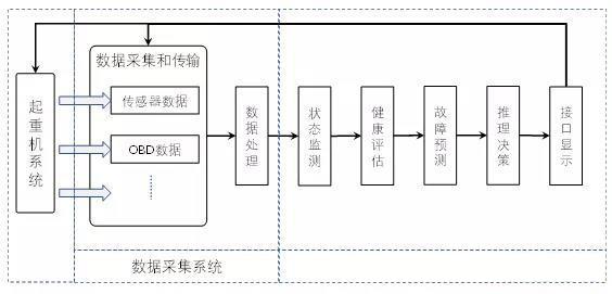 图1起重机PHM功能分层图