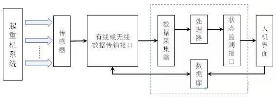 图2起重机状态监测模块结构图