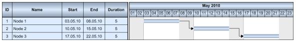 VARCHART XGantt v5.2用户手册:产品概述