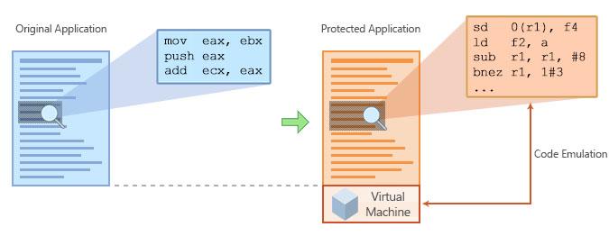 代码保护不一定要花大价钱,Code Virtualizer也能保障!