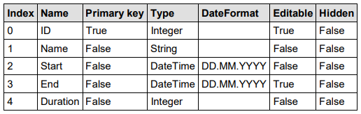VARCHART XGantt v5.2用户手册:为活动和链接提供数据