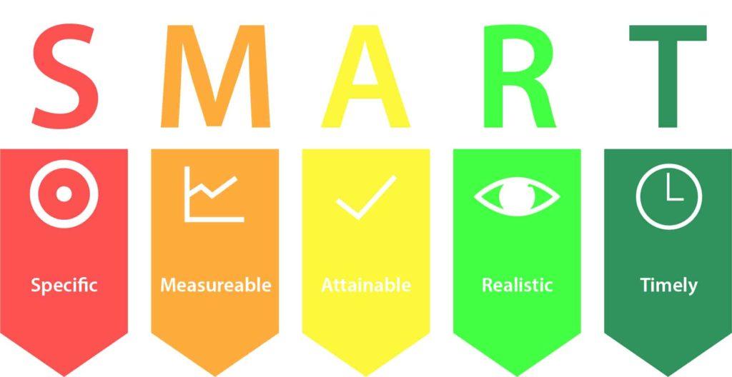 明智的目标 图片来源:smartcaresoftware.com