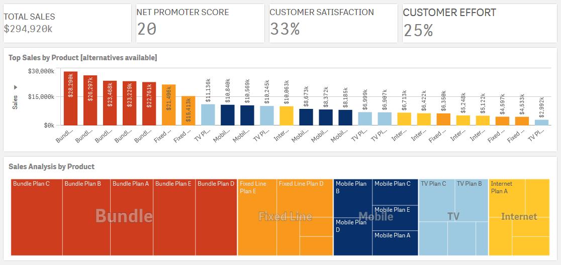 Qlik Sense报告工具和NPrinting%Qalyptus的替代品