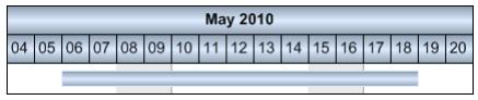 VARCHART XGantt v5.2用户手册:在活动中标注非工作间隔