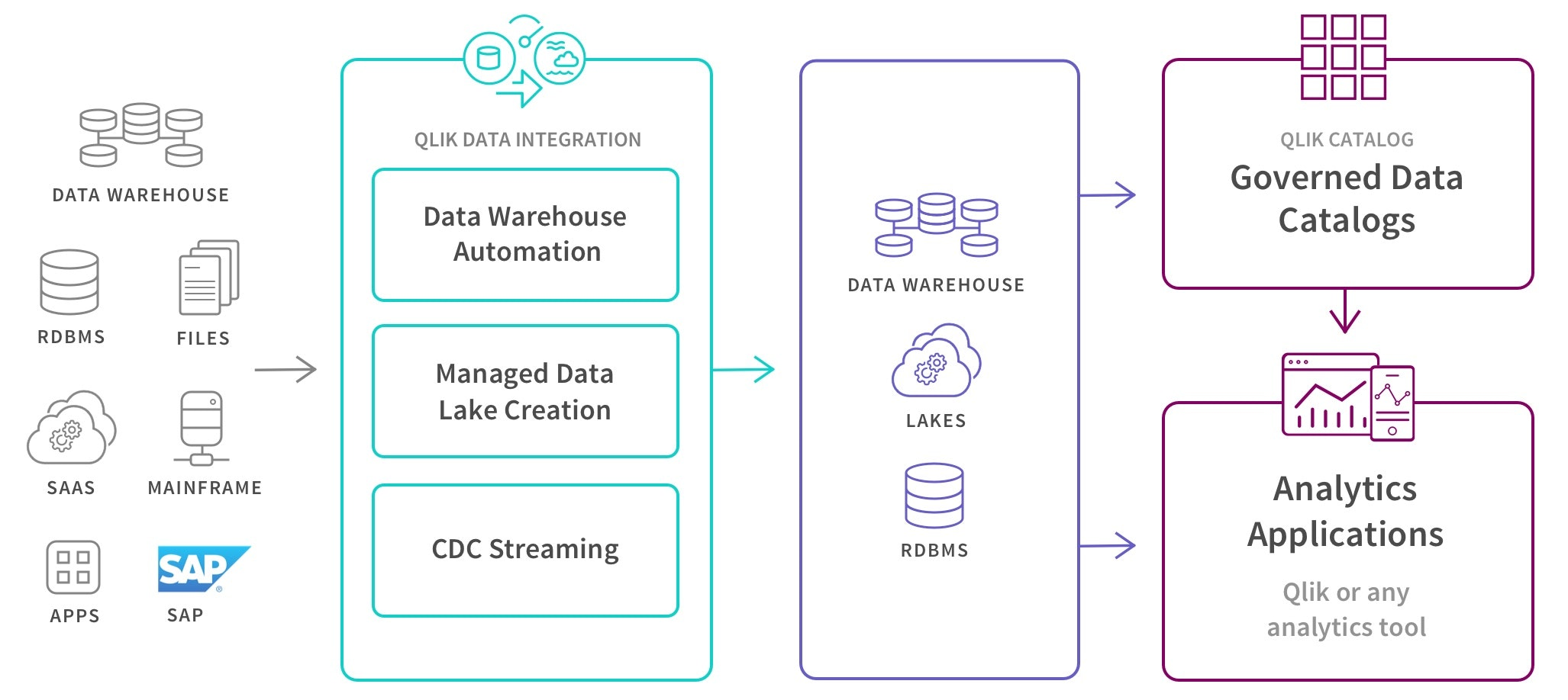 Qlik Data Integration解决方案