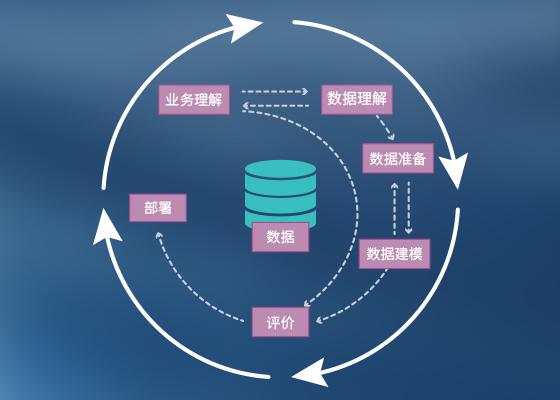 跨行业数据挖掘流程