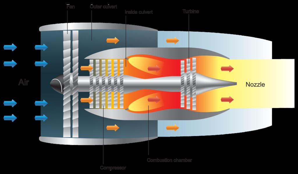 涡扇喷气发动机
