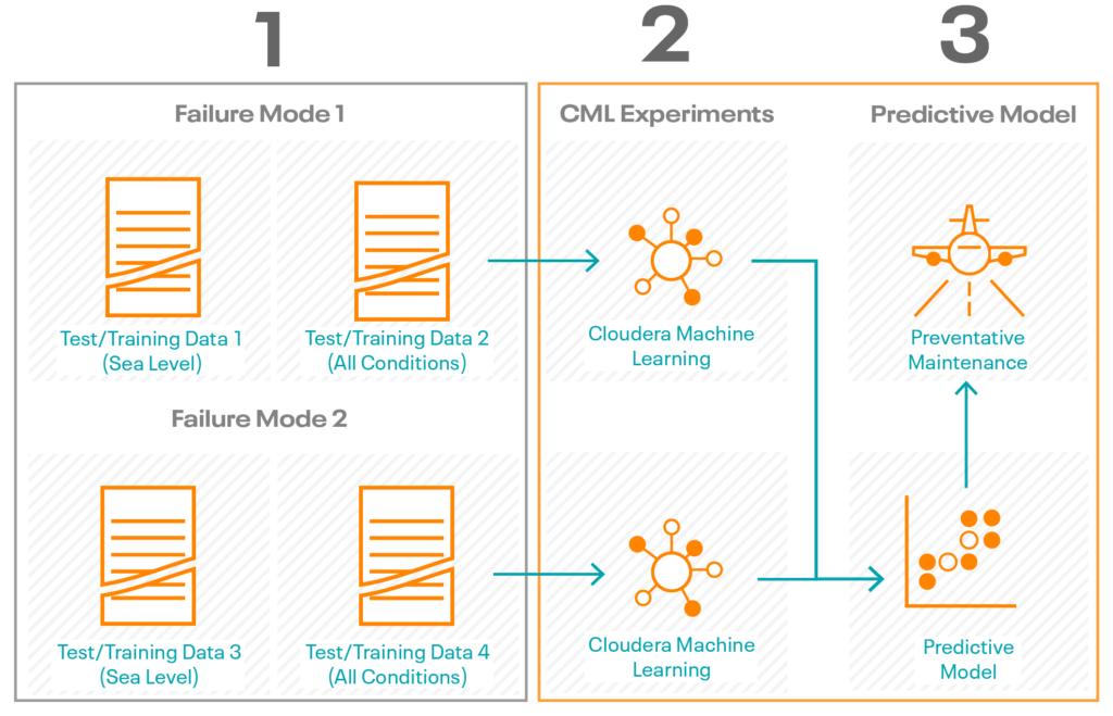 显示如何使用CML建立ML训练模型的图表