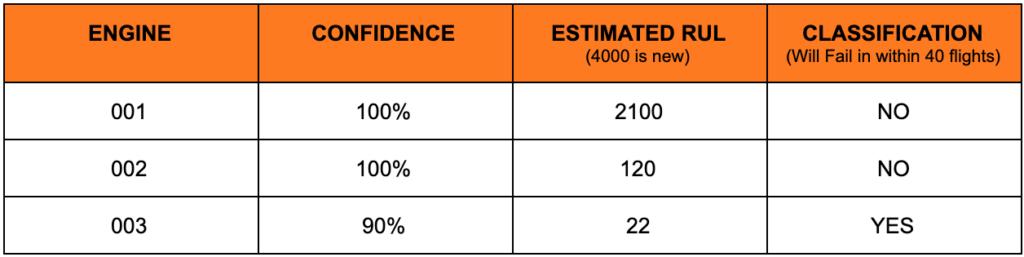 表中数据是根据一周40次飞行的数据得出的