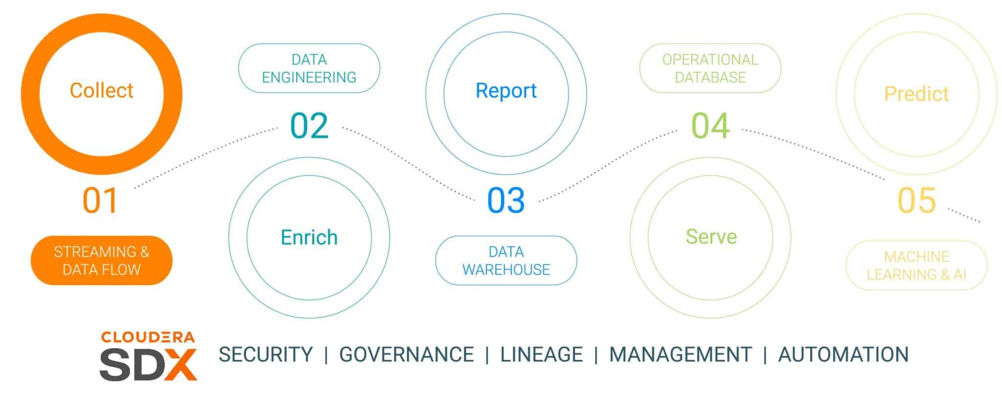 企业数据生命周期