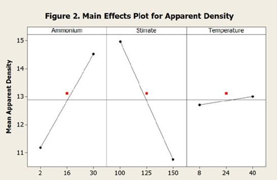 密度的主要影响图清楚地表明,Metalor测试的三个因素中的两个因素对粉末的密度具有更强的影响。
