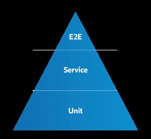 测试自动化金字塔在软件开发中是如何使用的?