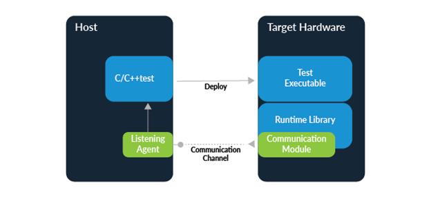 如何优化嵌入式软件测试?提高测试自动化是关键