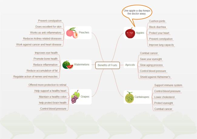 流程图是什么?如何快速创建流程图?丨内含实用思维导图推荐
