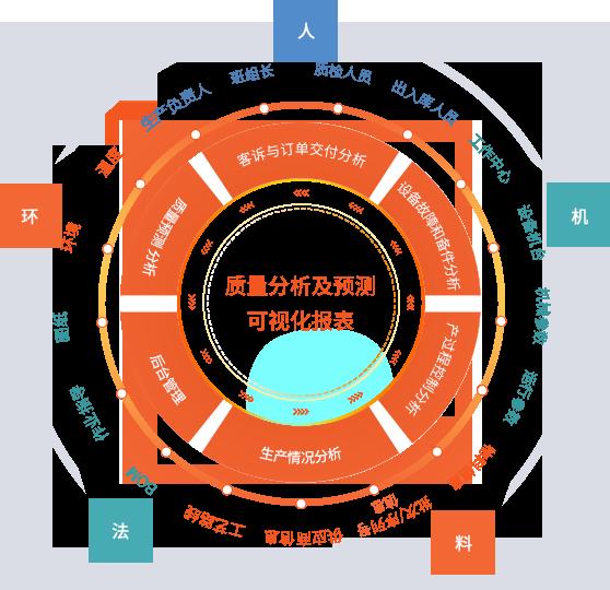生产质量分析,生产质量优化,生产质量预测,产品质量分析,产品质量优化,产品质量预测,质量分析