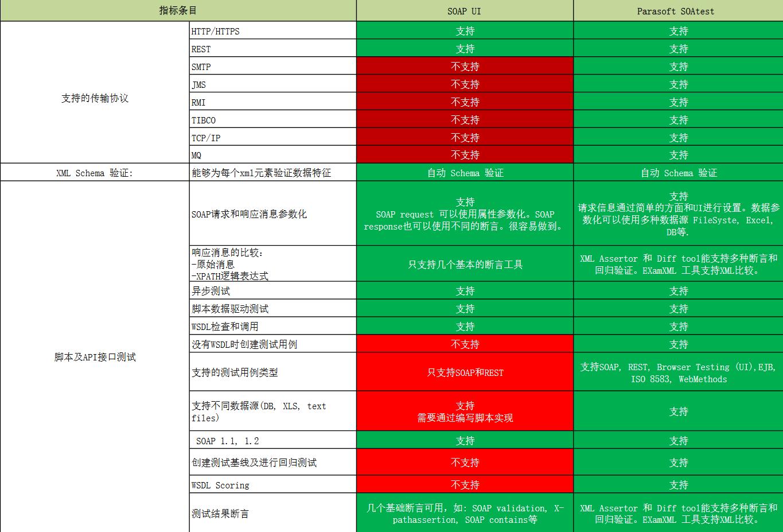 自动化测试工具Parasoft功能对比之Java测试篇(十):Parasoft VS SOAP UI