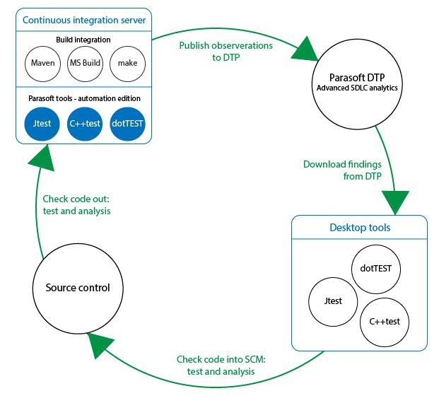 自动化测试工具Parasoft C/C++ test 自动化用户指南(二):如何连接到 DTP
