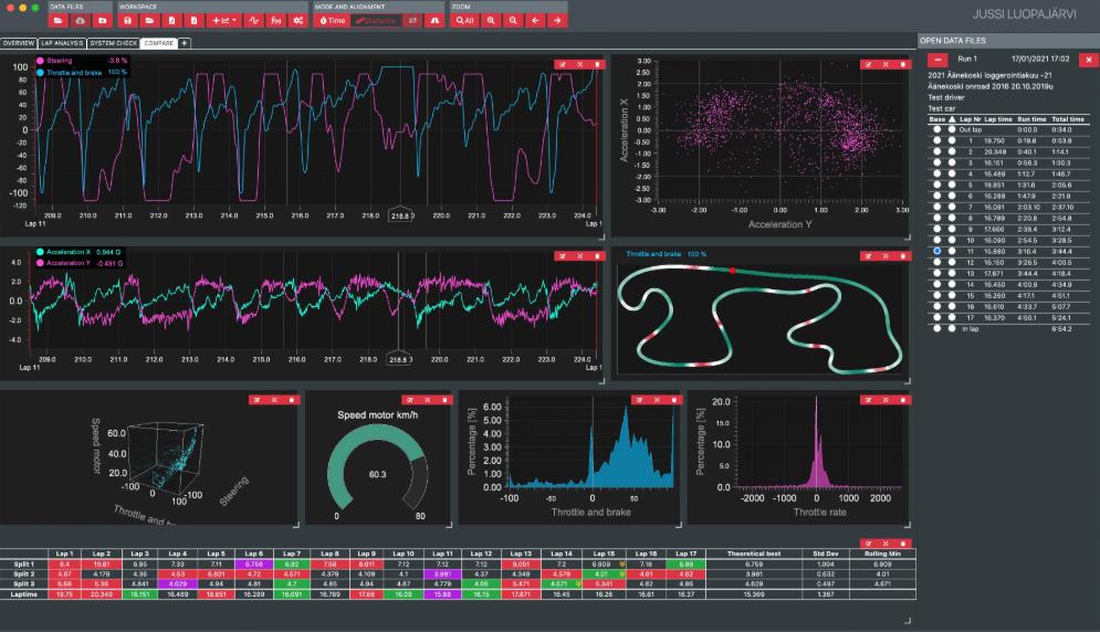 LightningChart.NET案例研究(十五):无线电遥控赛车数据管理与分析
