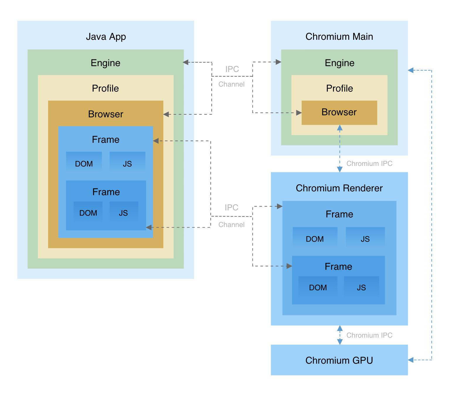 Java应用程序浏览器集成控件JxBrowser v7.17新版发布!Chromium升级至v91