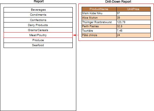 报表生成器Stimulsoft用户手册:使用外部报表的钻取报表