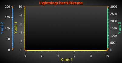 WPF\Winforms图表LightningChart.NET中文用户手册:自动布置 Y 轴