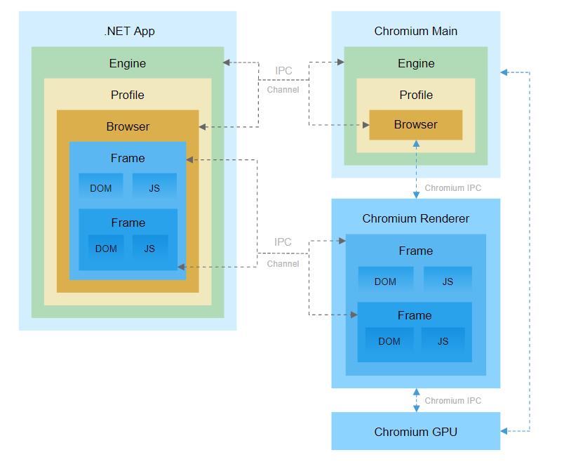 .NET程序浏览器集成组件DotNetBrowser v2.7上线!引用Chromium 91