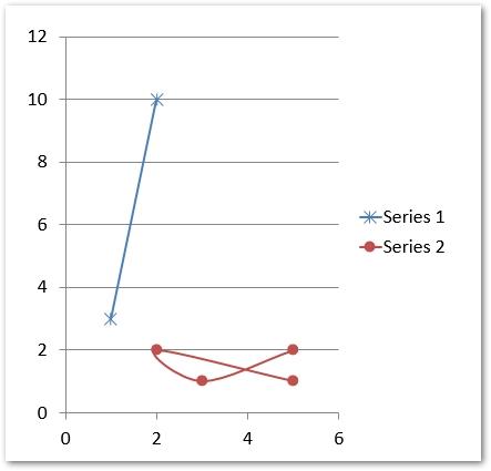 PPT处理控件Aspose.Slides功能演示:使用 Java 在 PPT 演示文稿中创建图表