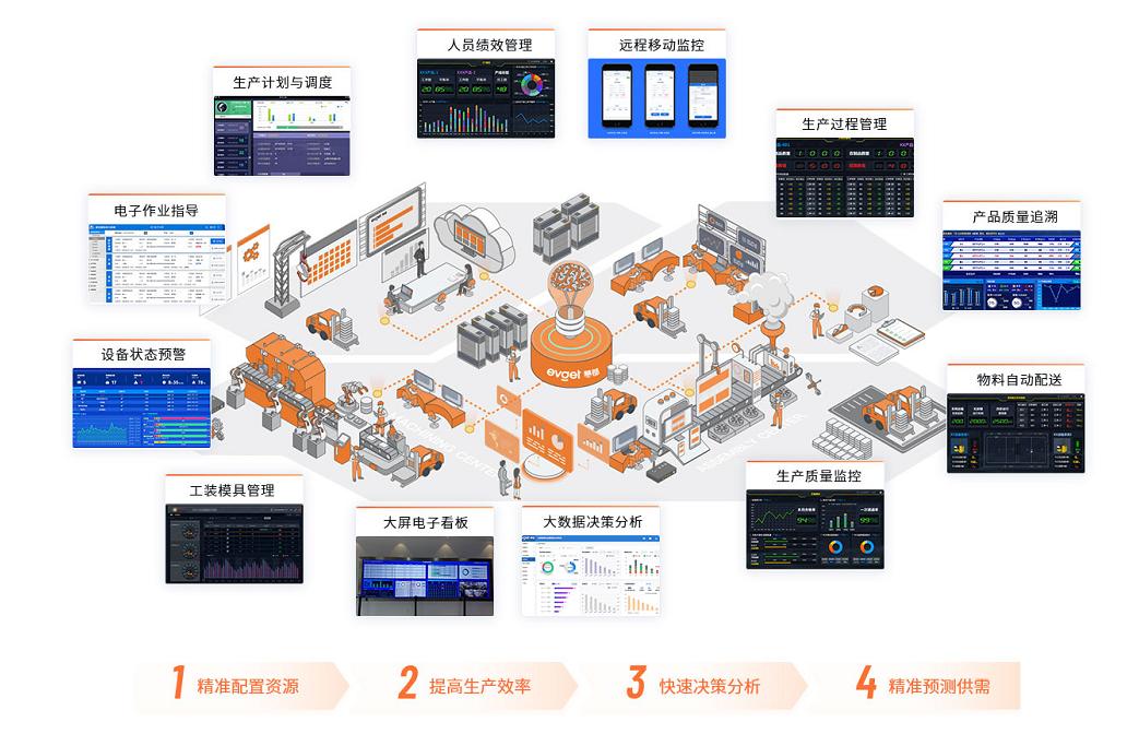 mes系统的主要功能