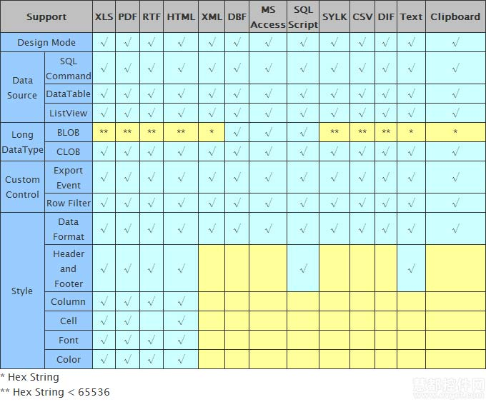 Spire.DataExport for .NET 特征细节