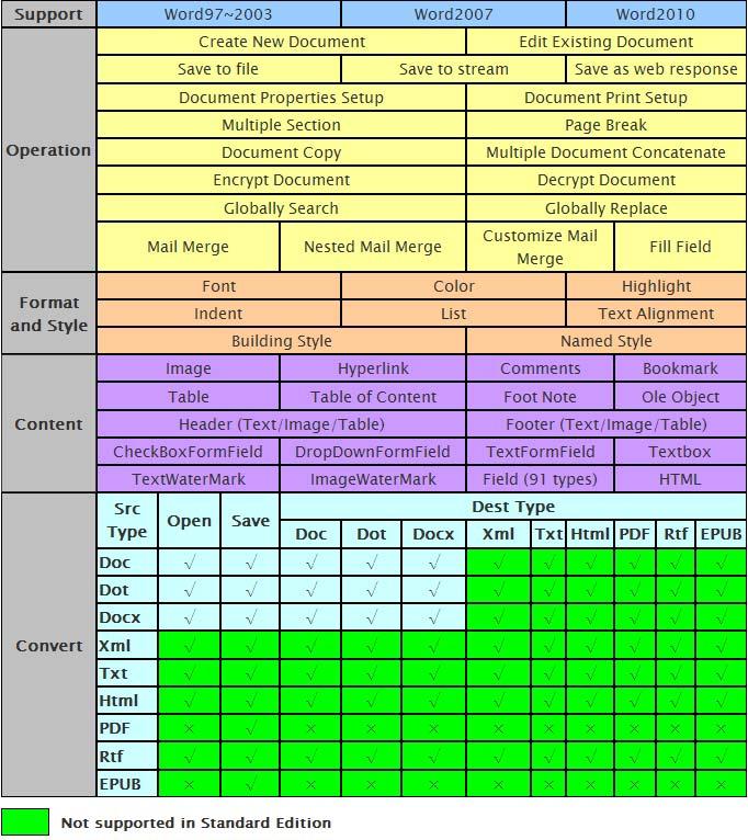 convert xml to pdf using itextsharp in c#