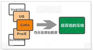 EV3DVue,3D文件轻量化技术