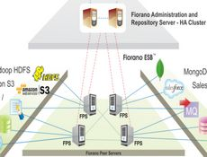 Fiorano Integration Platform