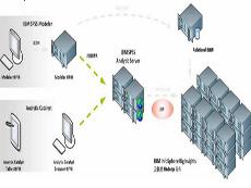 SPSS Analytic Server