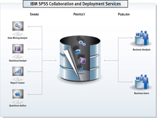 SPSS Collaboration and Deployment Services