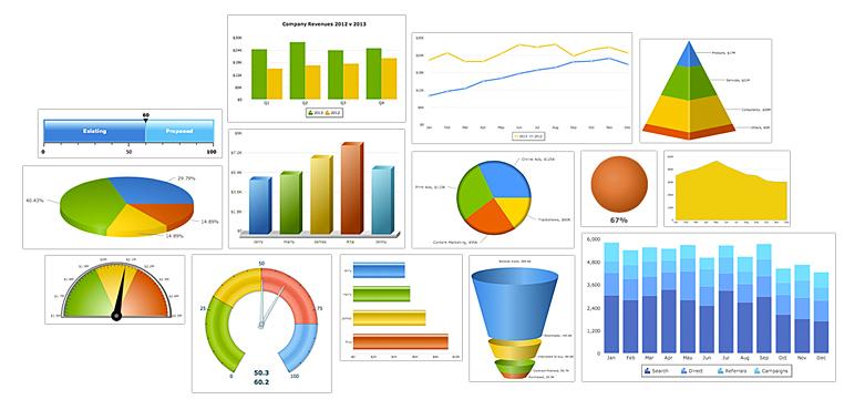 FusionCharts业内最全面的图表库