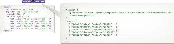 FusionMaps支持所有Web技术和数据库