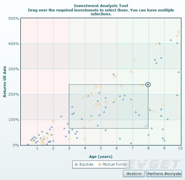 visually selectable chart