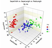 3D Scatter Plot in NCSS Software