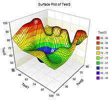 3D Surface Plot in NCSS Software