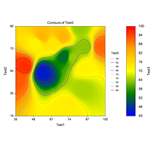 Contour Plot in NCSS Software