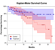 Kaplan-Meier Survival Plot