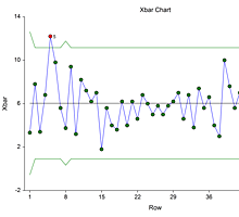 X-bar Chart in NCSS Software