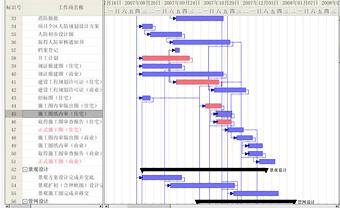 关键路径甘特图-项目管理相关系统/功能开发