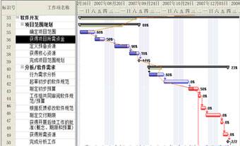 进度跟踪甘特图-项目管理相关系统/功能开发