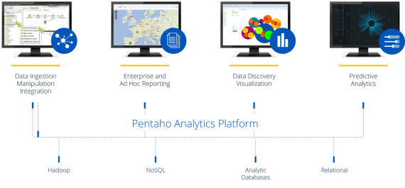 Pentaho Big Data Analytics - 完整的大数据分析平台