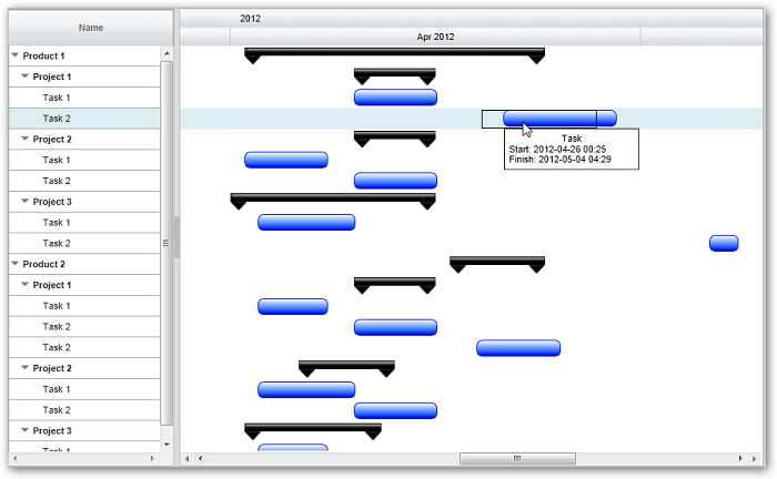 Resource gantt