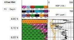 中石油特殊图表开发