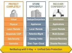 Symantec NetBackup 授权购买